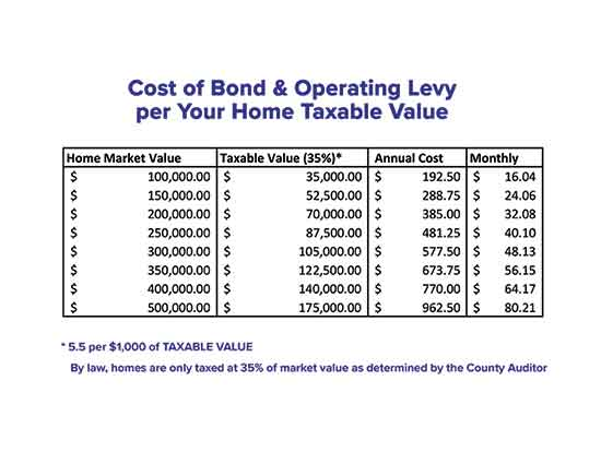 Cost of Bond and Operating Levy per Your Home Taxable Value